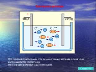 Электролиз раствора Под действием электрического поля, созданного между катод