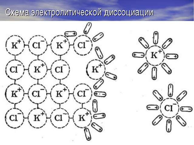 Схема электролитической диссоциации