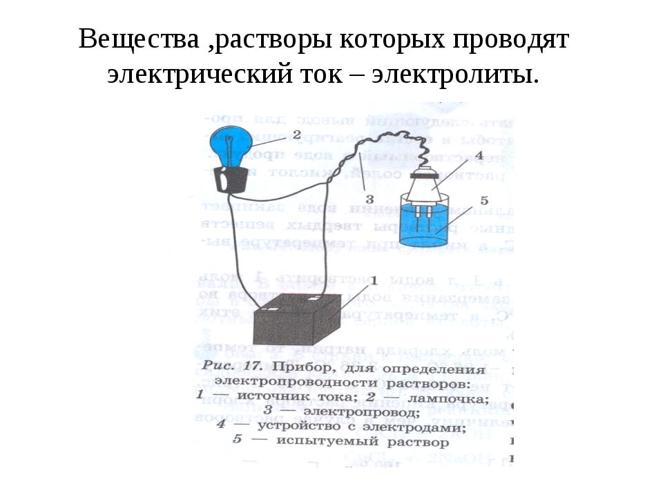 Вещества ,растворы которых проводят электрический ток – электролиты.