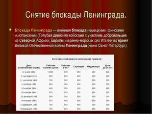 Снятие блокады Ленинграда. БлокадаЛенинграда— военнаяблокаданемецкими, фи