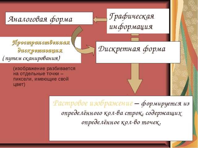 (изображение разбивается на отдельные точки – пиксели, имеющие свой цвет) Ан...