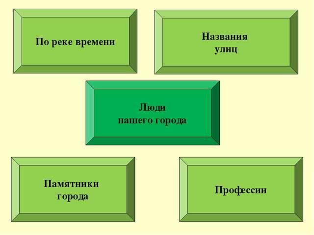 По реке времени Люди нашего города Названия улиц Памятники города Профессии