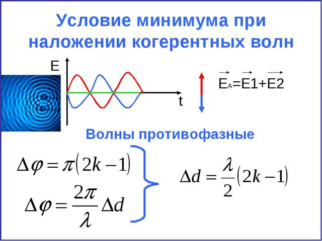 Условие минимума при наложении когерентных волн E t EA=E1+E2 Волны противофаз...