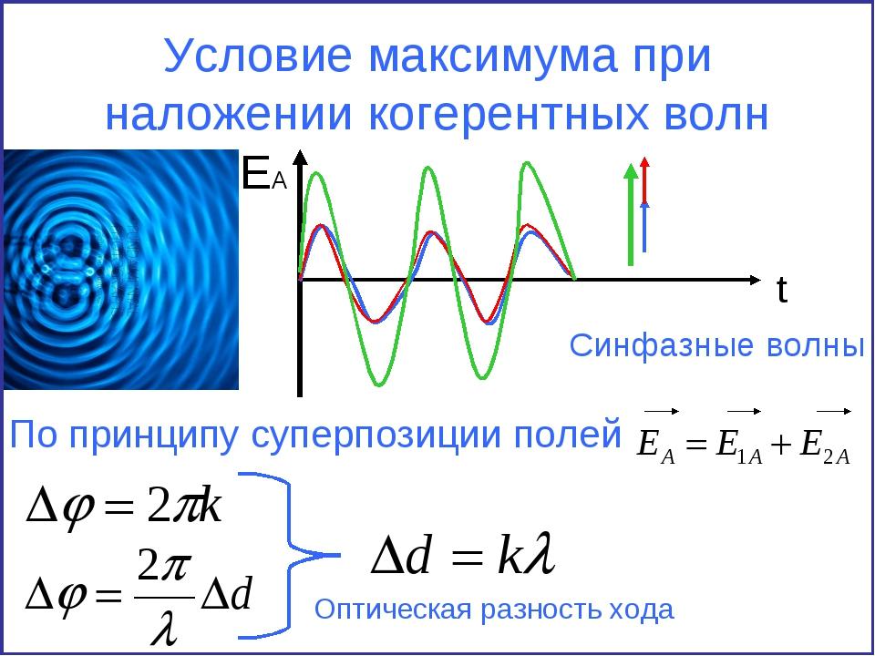 Условие максимума при наложении когерентных волн EA t По принципу суперпозици...