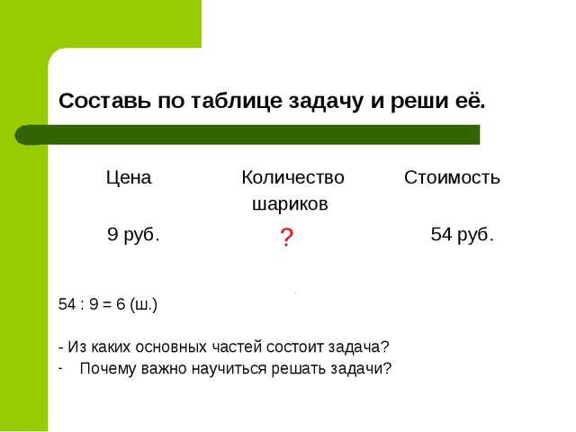 Составь по таблице задачу и реши её. 54 : 9 = 6 (ш.) - Из каких основных част...