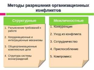 Конкуренция Уход из конфликта Сотрудничество Приспособление Компромисс Разъя