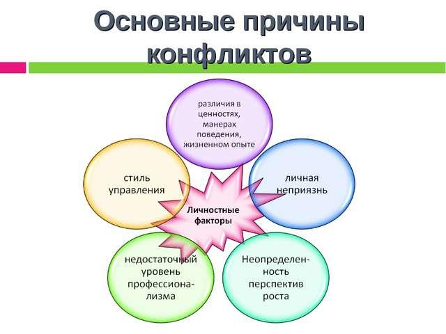 Основные причины конфликтов