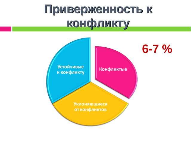 Приверженность к конфликту 6-7 %
