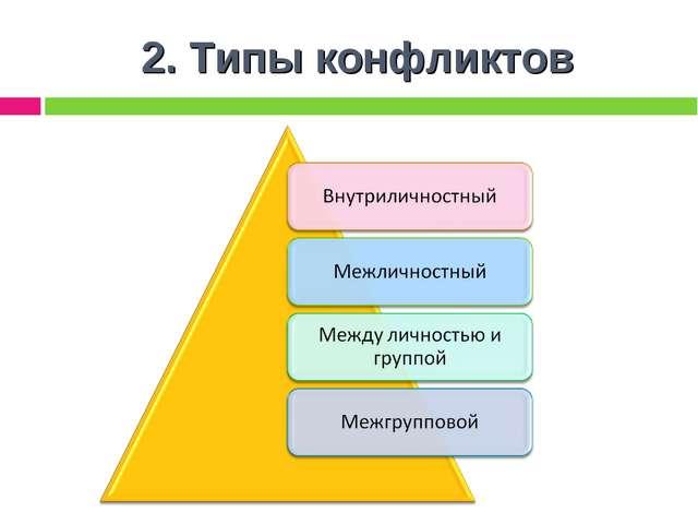2. Типы конфликтов