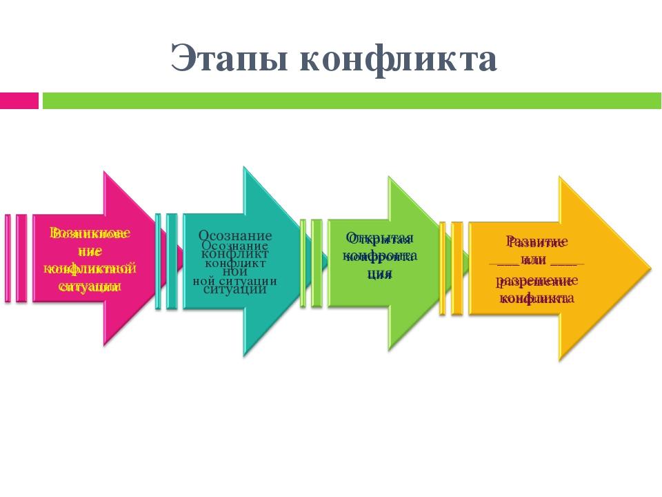 Этапы конфликта