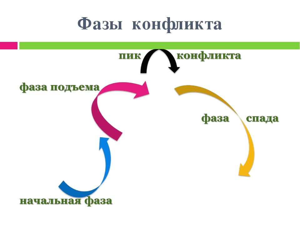 Фазы конфликта