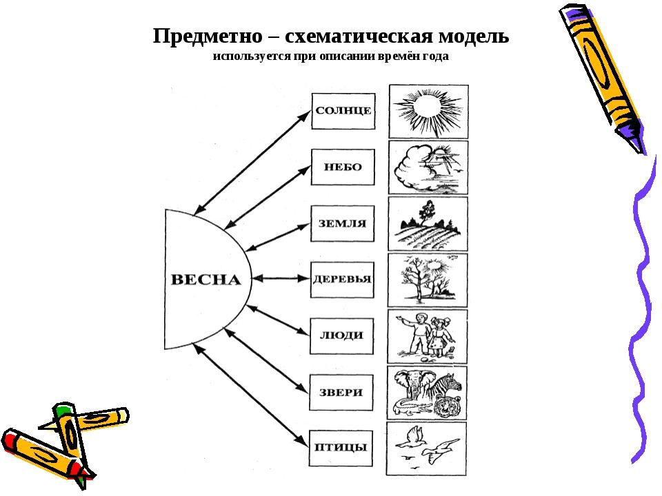 Предметно – схематическая модель используется при описании времён года