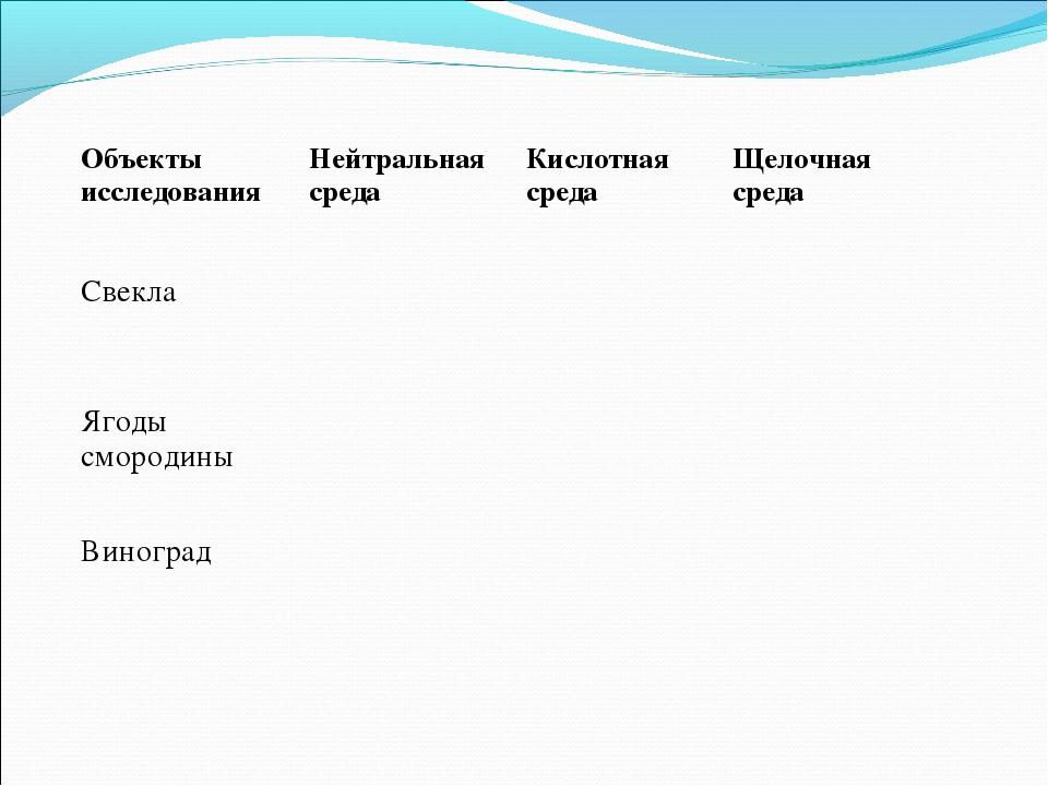 Объекты исследованияНейтральная средаКислотная средаЩелочная среда Свекла...