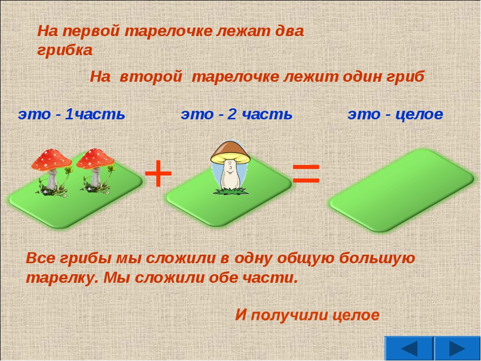 это - 2 часть это - целое = + На первой тарелочке лежат два грибка На второй...