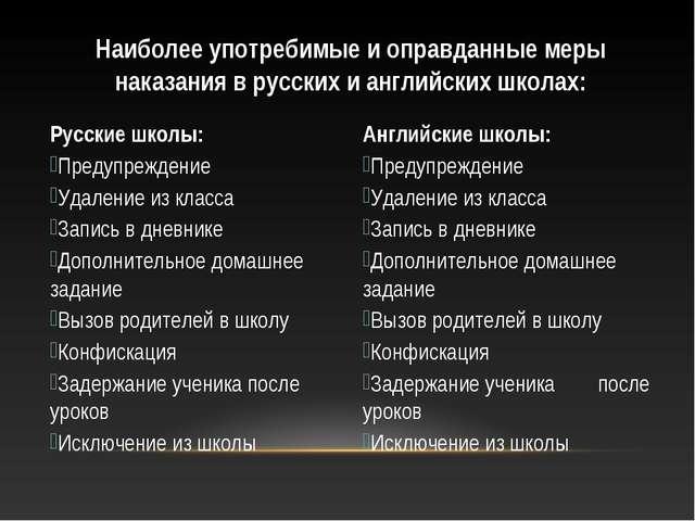 Наиболее употребимые и оправданные меры наказания в русских и английских школ...