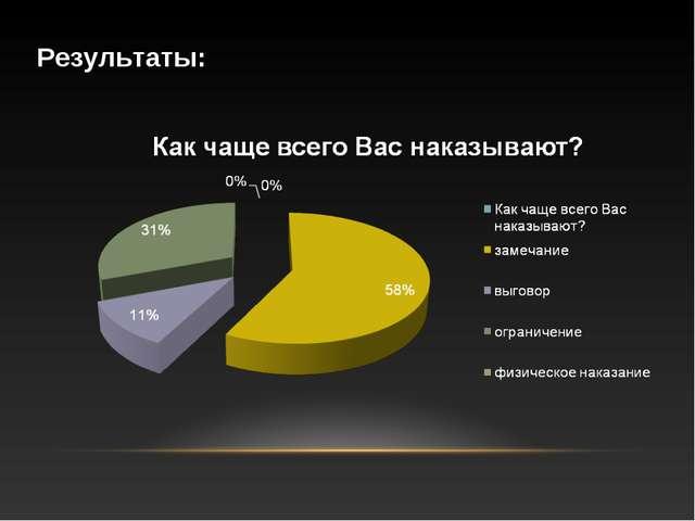 Результаты: