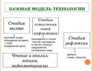 БАЗОВАЯ МОДЕЛЬ ТЕХНОЛОГИИ (мозговой штурм: побуждение интереса к теме; опреде