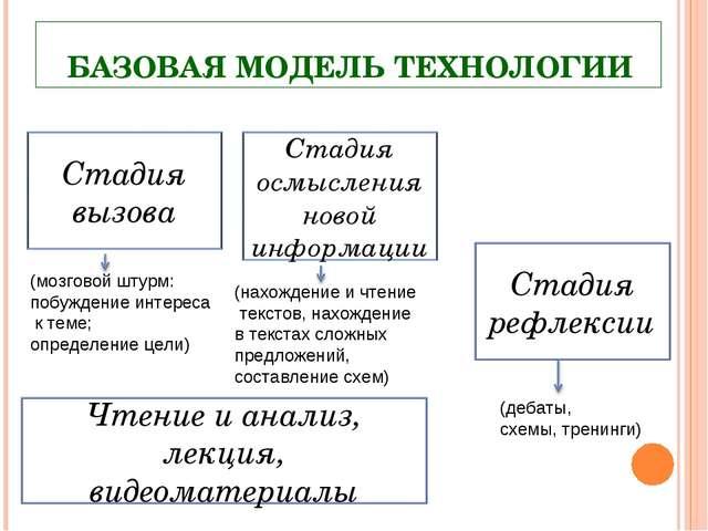 БАЗОВАЯ МОДЕЛЬ ТЕХНОЛОГИИ (мозговой штурм: побуждение интереса к теме; опреде...
