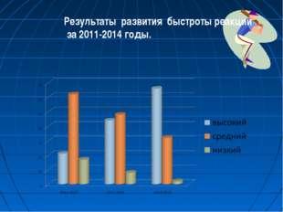 Результаты развития быстроты реакции за 2011-2014 годы.