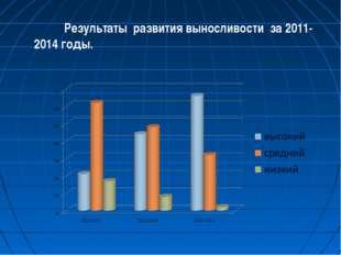 Результаты развития выносливости за 2011-2014 годы.