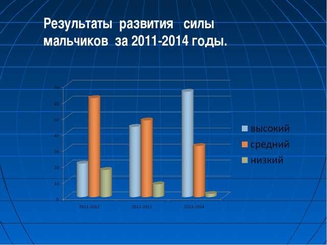 Результаты развития силы мальчиков за 2011-2014 годы.