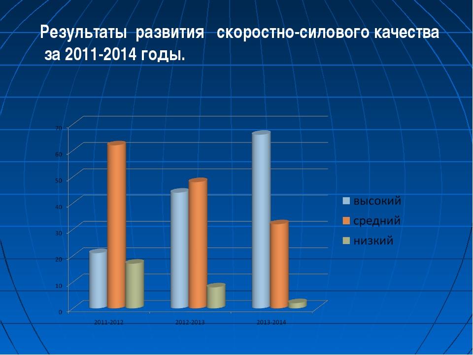 Результаты развития скоростно-силового качества за 2011-2014 годы.