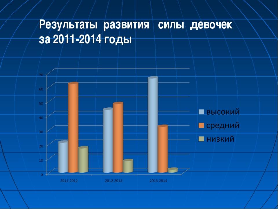 Результаты развития силы девочек за 2011-2014 годы
