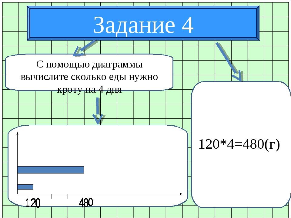 Задание 4 С помощью диаграммы вычислите сколько еды нужно кроту на 4 дня 120*...