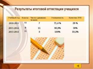 Результаты итоговой аттестации учащихся Учебный годКлассы Число сдававших