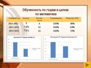 Обученность по годам в целом по математике Учебный годКлассы Кол-во уч-сяУ