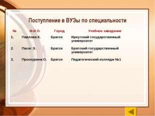 Поступление в ВУЗы по специальности № Ф.И.О.Город Учебное заведение 1.Пав