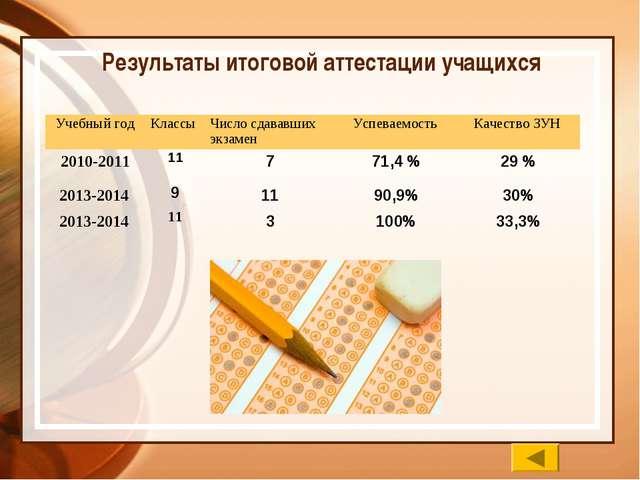 Результаты итоговой аттестации учащихся Учебный годКлассы Число сдававших...