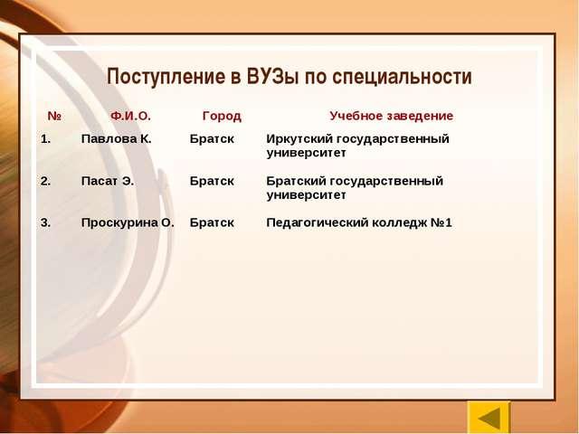 Поступление в ВУЗы по специальности № Ф.И.О.Город Учебное заведение 1.Пав...