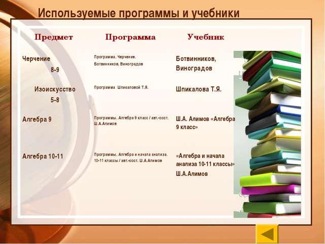 Используемые программы и учебники Предмет Программа Учебник Черчение 8-9Пр...