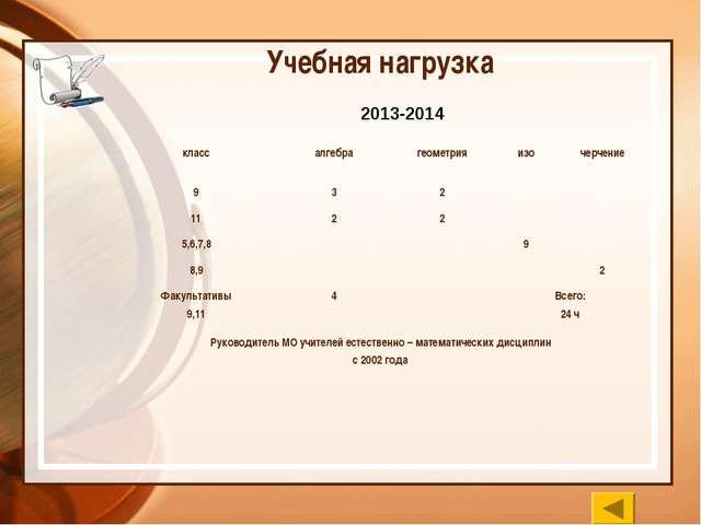 Учебная нагрузка 2013-2014 классалгебрагеометрияизочерчение 932 112...