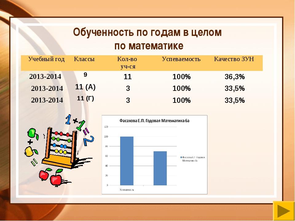 Обученность по годам в целом по математике Учебный годКлассы Кол-во уч-сяУ...