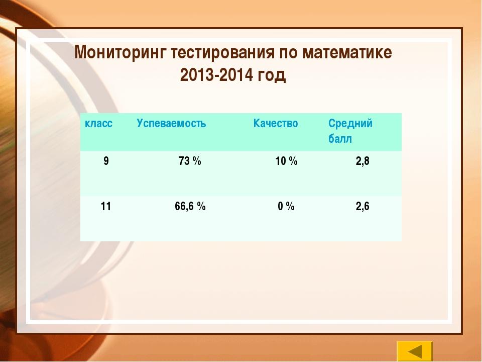 Мониторинг тестирования по математике 2013-2014 год классУспеваемостьКачест...