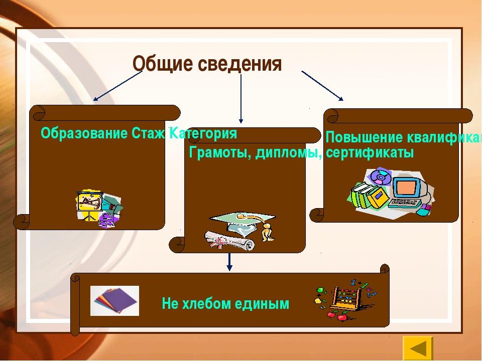 Общие сведения Образование Стаж Категория Повышение квалификации Грамоты, дип...