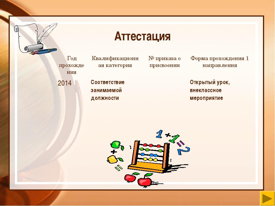 Аттестация Год прохожденияКвалификационная категория№ приказа о присвоении...