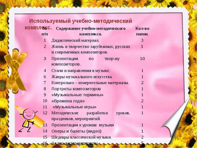 Используемый учебно-методический комплекс. № п/пСодержание учебно-методичес...