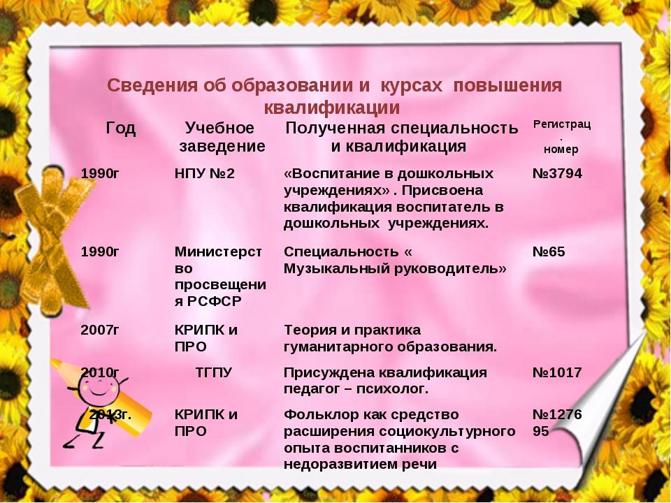 Сведения об образовании и курсах повышения квалификации ГодУчебное заведение...