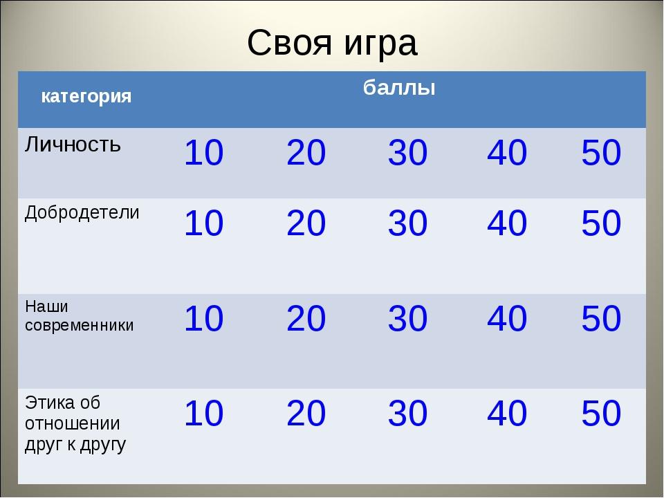 Своя игра категориябаллы Личность1020304050 Добродетели1020 30 40...
