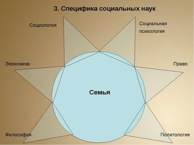 Семья Социология Социальная психология Право Экономика Политология Философия...