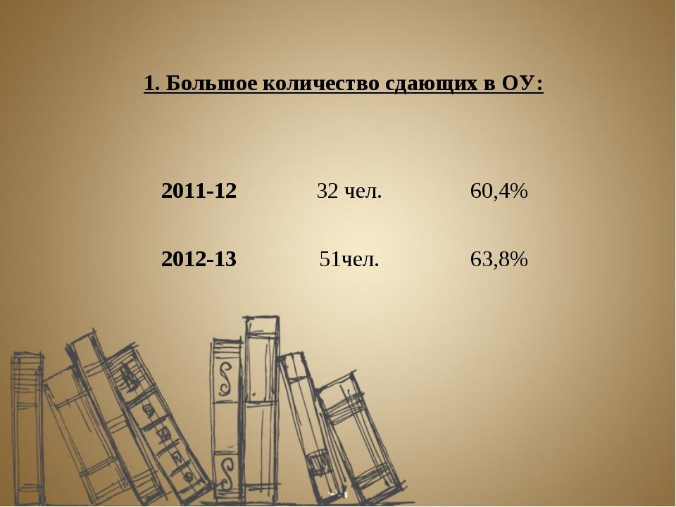 1. Большое количество сдающих в ОУ: 2011-12 32 чел.60,4% 2012-13 51чел.63...