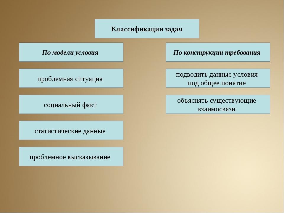 По модели условия Классификации задач По конструкции требования социальный фа...