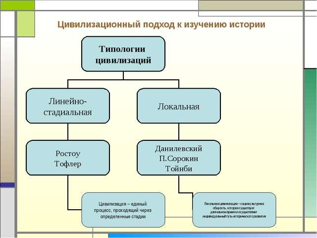 Цивилизационный подход к изучению истории