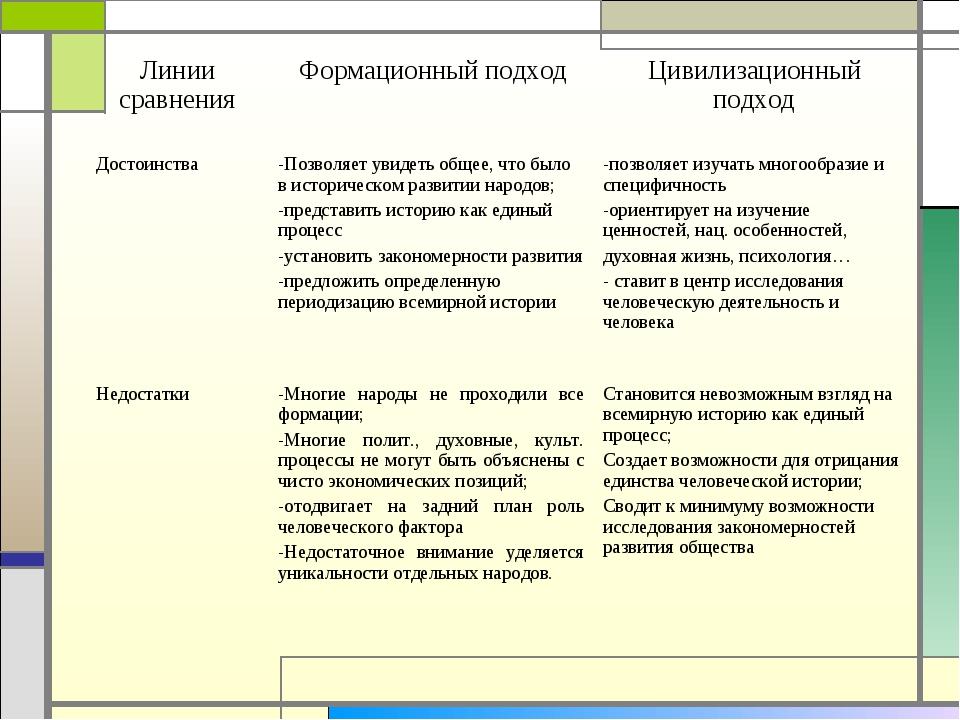 Линии сравненияФормационный подходЦивилизационный подход ДостоинстваПозво...