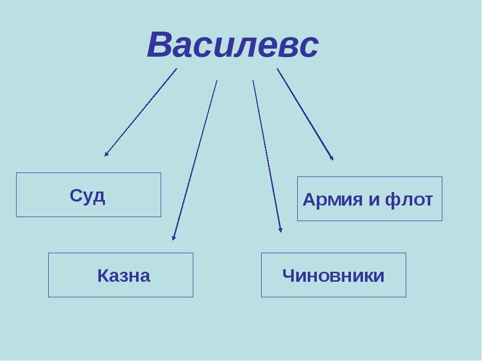Василевс Суд Казна Чиновники Армия и флот