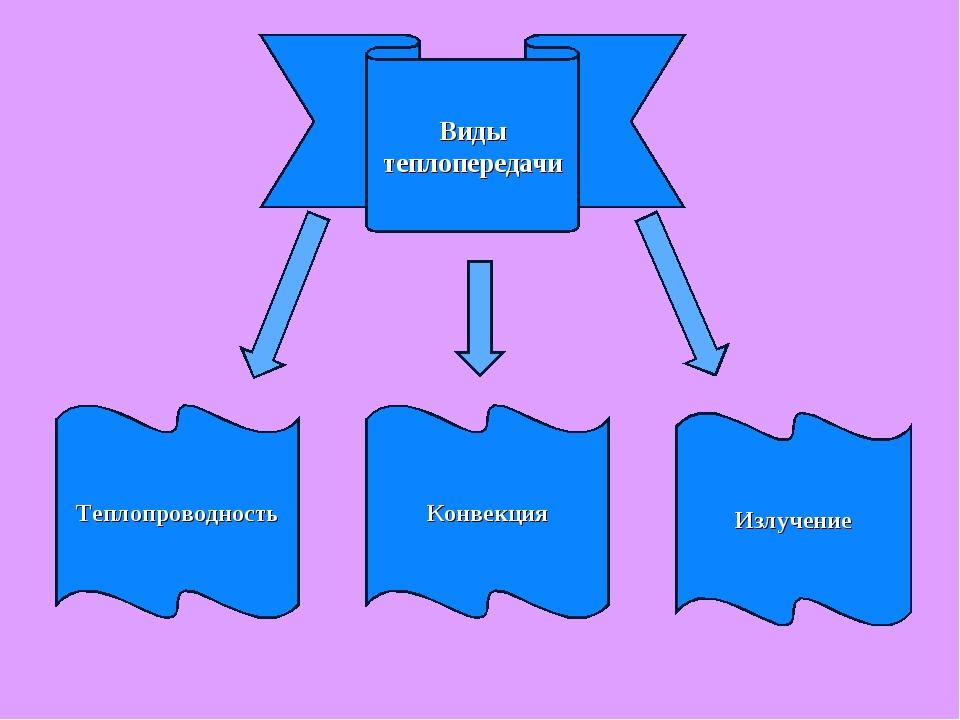 Теплопроводность Конвекция Излучение Виды теплопередачи
