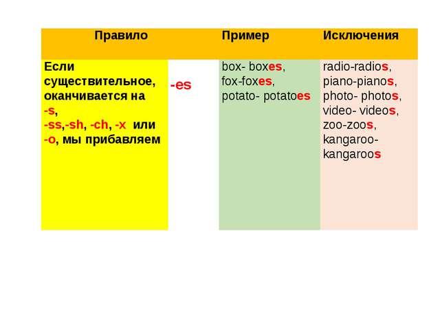 ПравилоПримерИсключения Если существительное, оканчивается на -s, -ss,-sh...